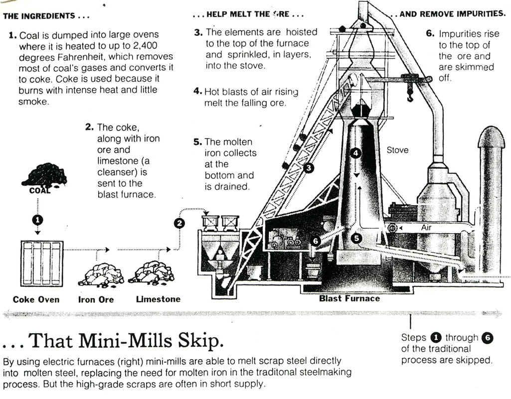 Steel Mill Diagram Wiring Schematic Diagram